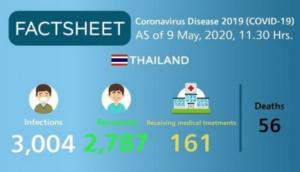 Coronavirus. Quatre nouveaux cas en Thaïlande, un décès supplémentaire au 9 mai 2020